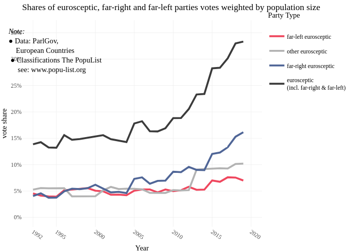 Shares of eurosceptic, far-right and far-left parties votes weighted by population size | line chart made by Data2viz | plotly