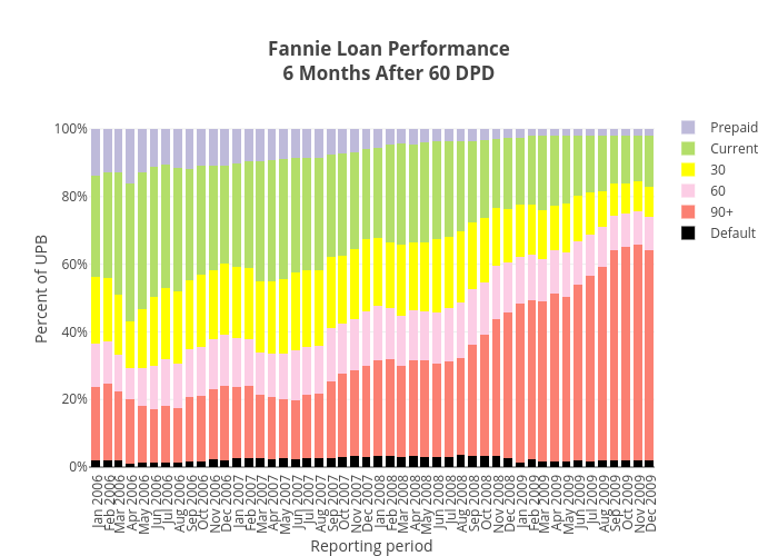 Fannie Loan Performance6 Months After 60 DPD | stacked bar chart made by Dataprep | plotly