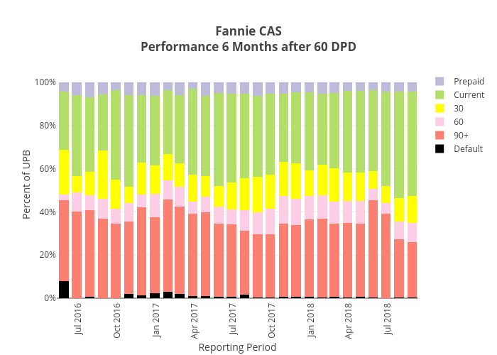 Fannie CASPerformance 6 Months after 60 DPD | stacked bar chart made by Dataprep | plotly