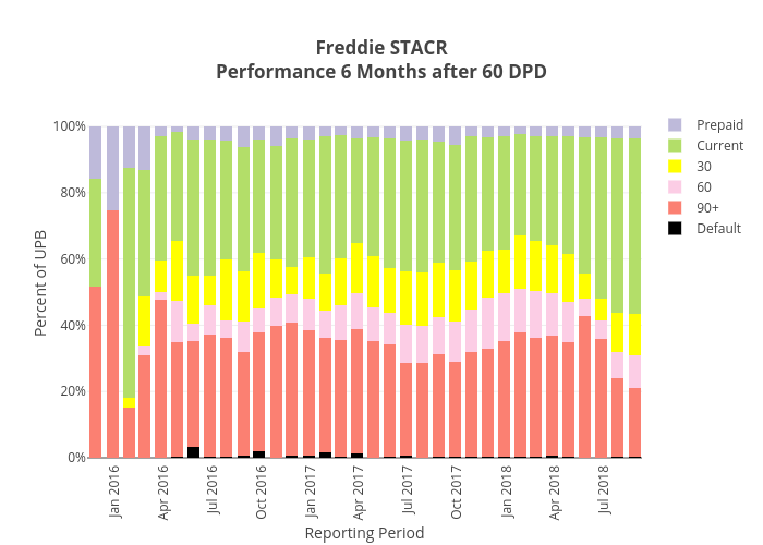 Freddie STACRPerformance 6 Months after 60 DPD   stacked bar chart made by Dataprep   plotly