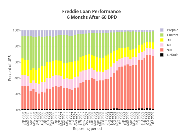 Freddie Loan Performance 6 Months After 60 DPD | stacked bar chart made by Dataprep | plotly