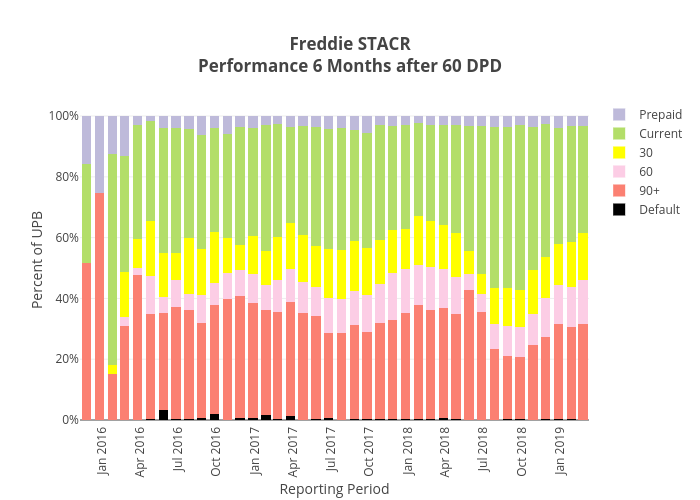 Freddie STACRPerformance 6 Months after 60 DPD | stacked bar chart made by Dataprep | plotly