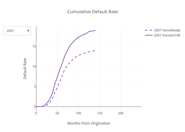 Cumulative Default Rate | scatter chart made by Dataprep | plotly