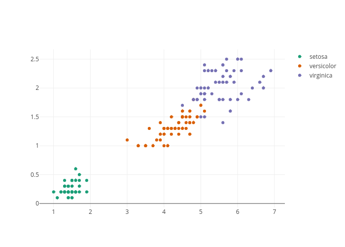 setosa, versicolor, virginica | scatter chart made by Datistics | plotly