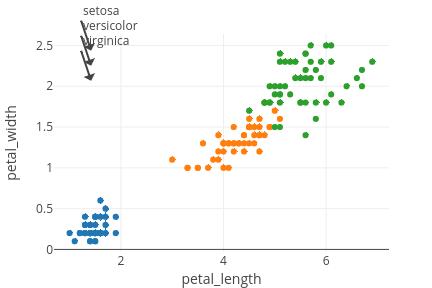 petal_width vs petal_length | scatter chart made by Datistics | plotly