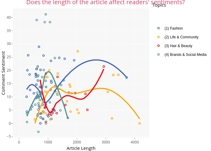 Does the length of the article affect readers' sentiments? | scatter chart made by Dauielle | plotly