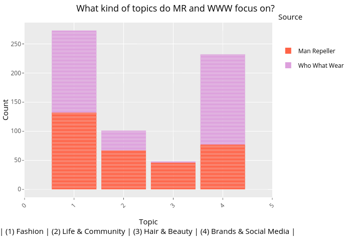 What kind of topics do MR and WWW focus on? |  made by Dauielle | plotly