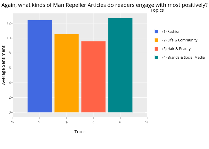 Again, what kinds of Man Repeller Articles do readers engage with most positively? |  made by Dauielle | plotly
