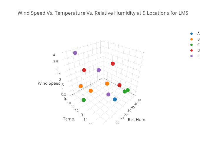 Wind Speed Vs. Temperature Vs. Relative Humidity at 5 Locations for LMS   scatter3d made by Dave.crowder   plotly