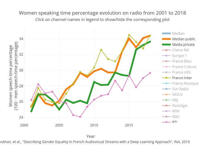 Women speaking time percentage evolution on radio from 2001 to 2018Click on channel names in legend to show/hide the corresponding plot | scatter chart made by David_doukhan | plotly