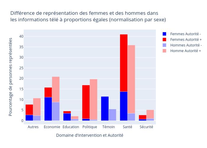 Différence de représentation des femmes et des hommes dans les informations télé à proportions égales (normalisation par sexe) | bar chart made by David_doukhan | plotly