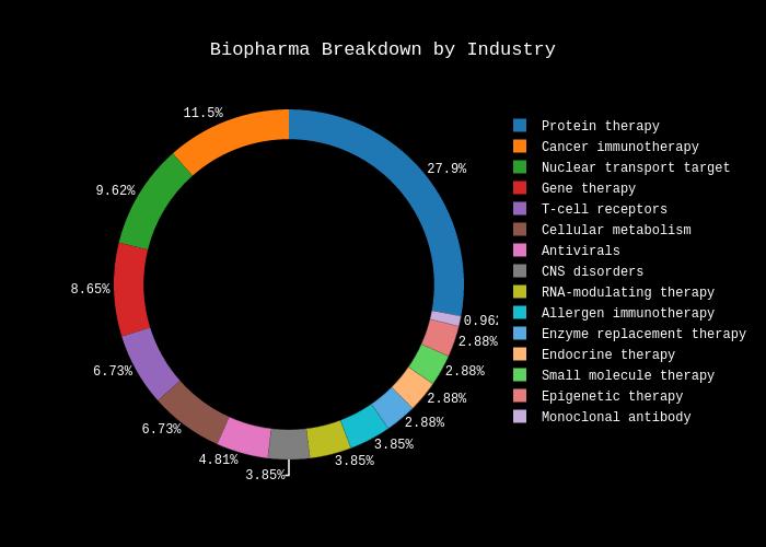 Biopharma Breakdown by Industry | pie made by Davidskim | plotly