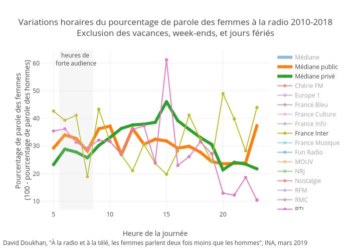 Variations horaires du pourcentage de parole des femmes à la radio 2010-2018Exclusion des vacances, week-ends, et jours fériés | scatter chart made by Ddoukhan | plotly