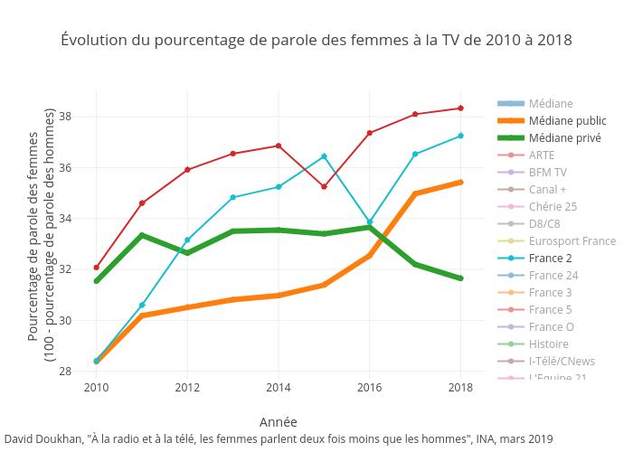 Évolution du pourcentage de parole des femmes à la TV de 2010 à 2018   scatter chart made by Ddoukhan   plotly