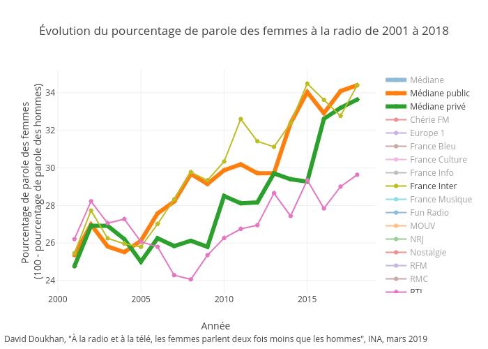 Évolution du pourcentage de parole des femmes à la radio de 2001 à 2018 | scatter chart made by Ddoukhan | plotly