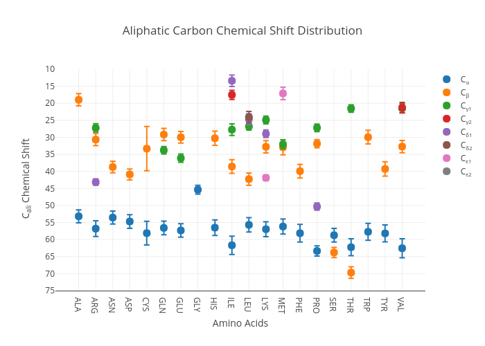 Aliphatic Carbon Chemical Shift Distribution | scatter chartwith vertical error bars made by Debsahu | plotly