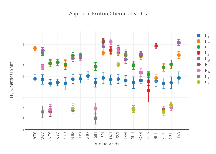 Aliphatic Proton Chemical Shifts | scatter chartwith vertical error bars made by Debsahu | plotly