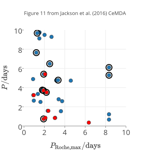 Figure 11 from Jackson et al. (2016) CeMDA | scatter chart made by Decaelus | plotly