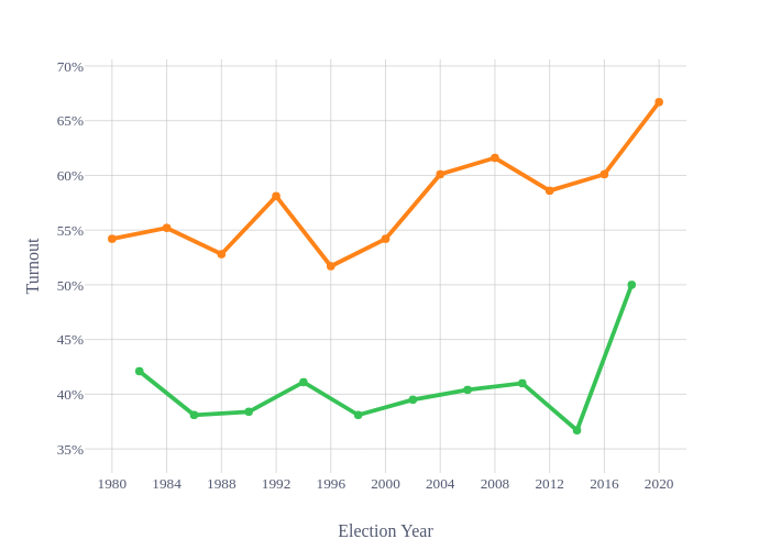 Turnout vs Election Year   line chart made by Declanc   plotly