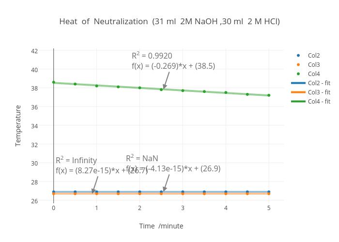 Heat of Neutralization (31 ml 2M NaOH ,30 ml 2 M HCl