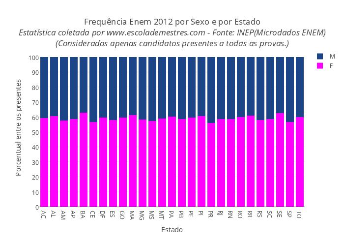 Frequência Enem 2012 por Sexo e por Estado<br><i>Fonte:Inep(Microdados ENEM)</i><br><i>(Considerados apenas os candidatos presentes a todas as provas.)</i>
