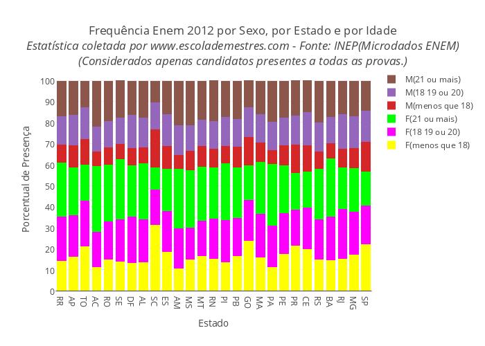 Frequência Enem 2012 por Sexo, por Estado e por Idade<br><i>Fonte:Inep(Microdados ENEM)</i><br><i>(Considerados apenas os candidatos presentes a todas as provas.)</i>