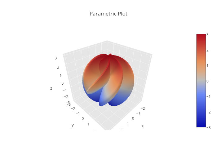 3D Parametric Plots in Python | plotly