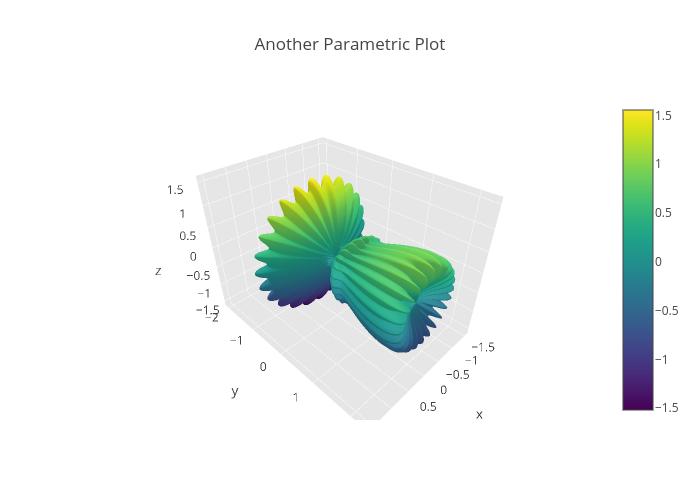 3D Parametric Plots in Python | plotly