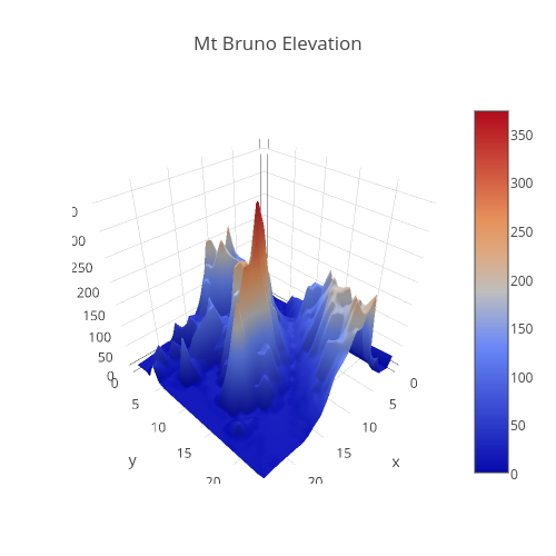 Mt Bruno Elevation | surface made by Demo_account | plotly