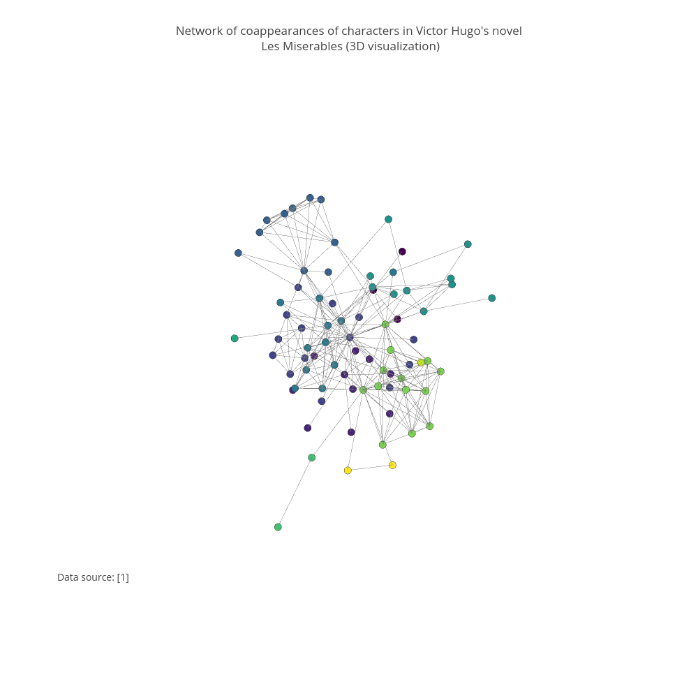 Network of coappearances of characters in Victor Hugo's novel Les Miserables (3D visualization) | scatter3d made by Demo_account | plotly