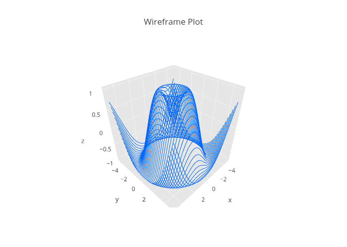 3D Wireframe Plots in Python | plotly