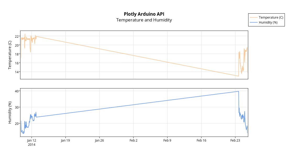 Plotly Arduino APITemperature and Humidity | scatter chart made by Demos | plotly