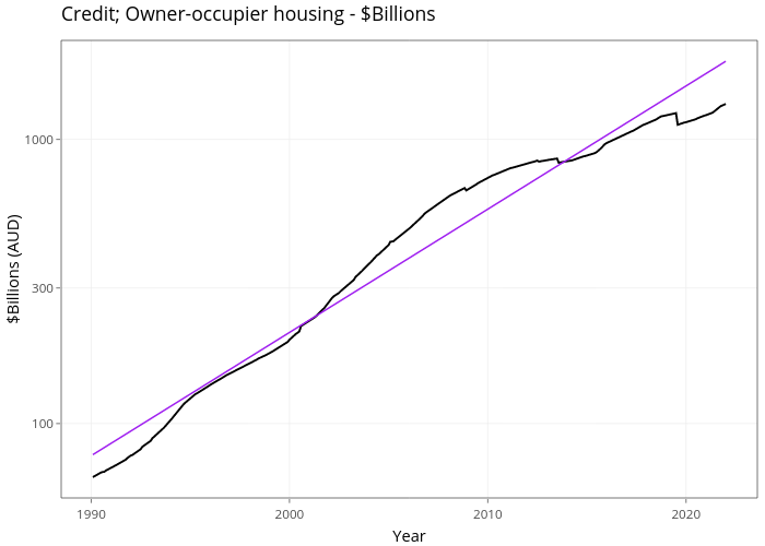 Credit; Owner-occupier housing - $Billions | line chart made by Demystifyingmoney | plotly