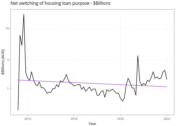 Net switching of housing loan purpose - $Billions   line chart made by Demystifyingmoney   plotly