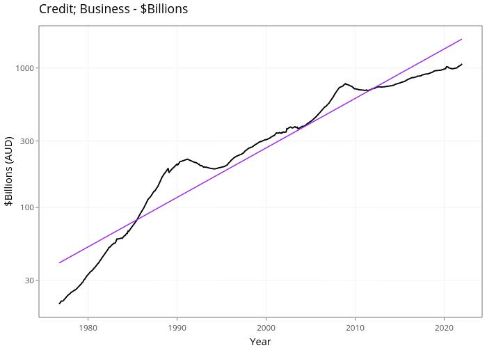 Credit; Business - $Billions | line chart made by Demystifyingmoney | plotly
