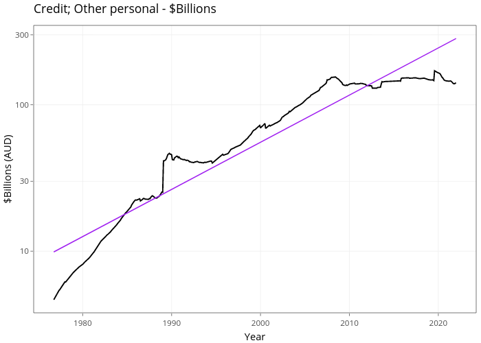 Credit; Other personal - $Billions | line chart made by Demystifyingmoney | plotly