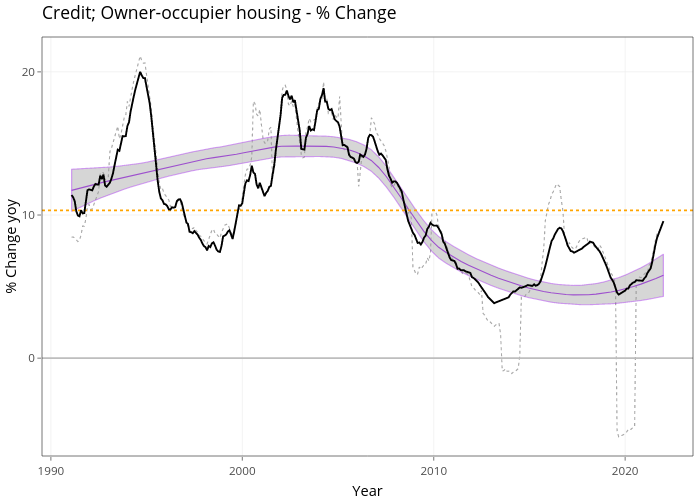 Credit; Owner-occupier housing - % Change | line chart made by Demystifyingmoney | plotly