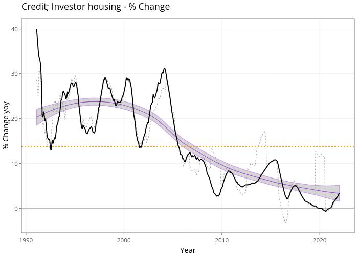 Credit; Investor housing - % Change | line chart made by Demystifyingmoney | plotly