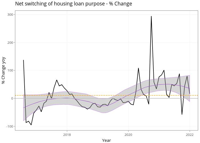 Net switching of housing loan purpose - % Change   line chart made by Demystifyingmoney   plotly
