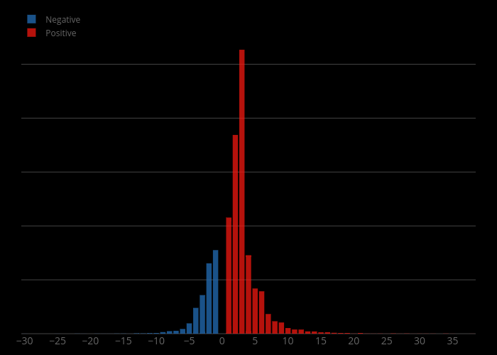 Negative vs Positive | histogram made by Denys.n.k | plotly