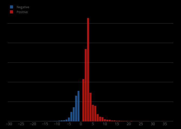 Negative vs Positive   histogram made by Denys.n.k   plotly