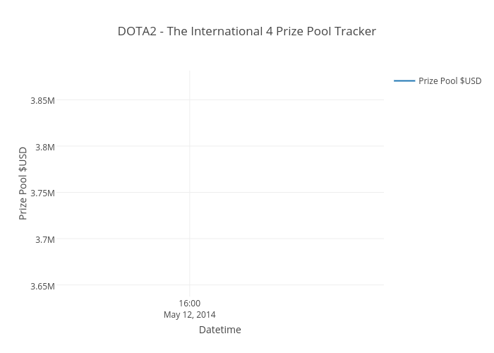 DOTA2 - The International 4 Prize Pool Tracker | scatter