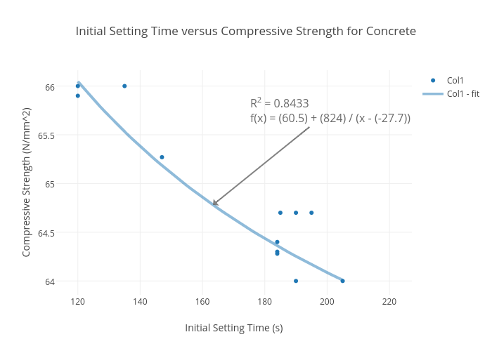 Cement Setting Time : Initial setting time versus compressive strength for