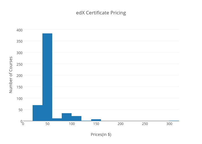 edX Certificate Pricing   histogram made by Dhawalhs   plotly