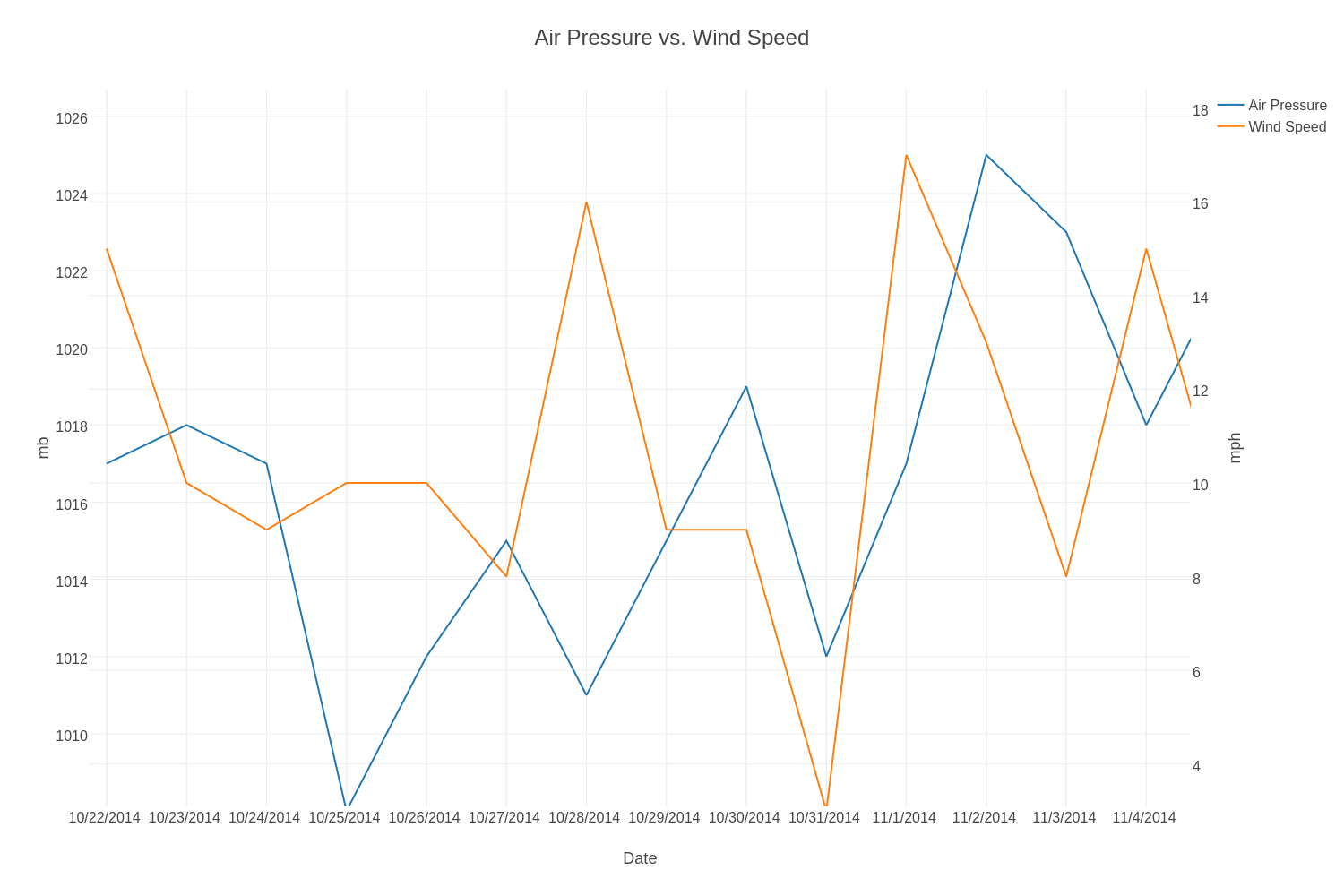 Air Pressure vs  Wind Speed | line chart made by Diego1234