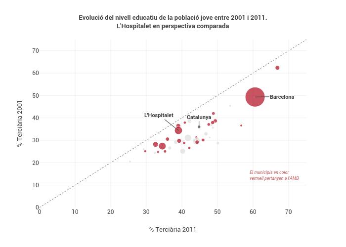 Evolució del nivell educatiu de la població jove entre 2001 i 2011.L'Hospitalet en perspectiva comparada | scatter chart made by Dispositiufp-lh | plotly