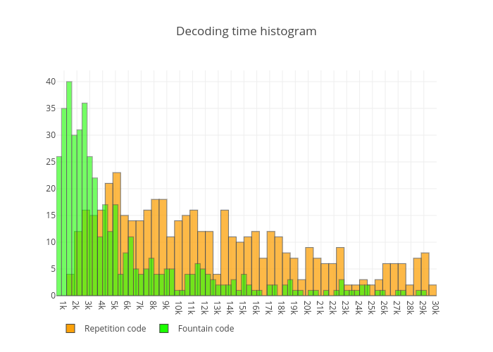 time_histogram
