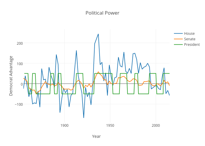 Political Power | scatter chart made by Divergent.data | plotly