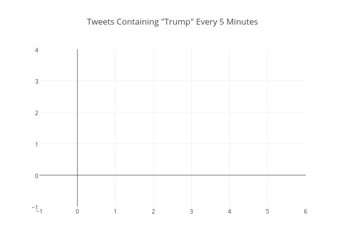 "Tweets Containing ""Trump"" Every 5 Minutes 
