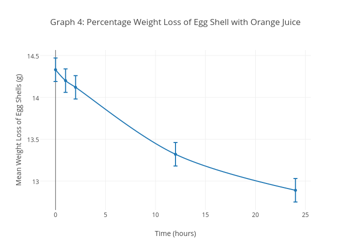 graph 4 percentage weight loss of egg shell with orange juice